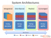 Systems Architecture Training Courses